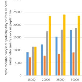 ANALÝZA: Zrušení superhrubé mzdy spotřebu domácností příliš nepodpoří