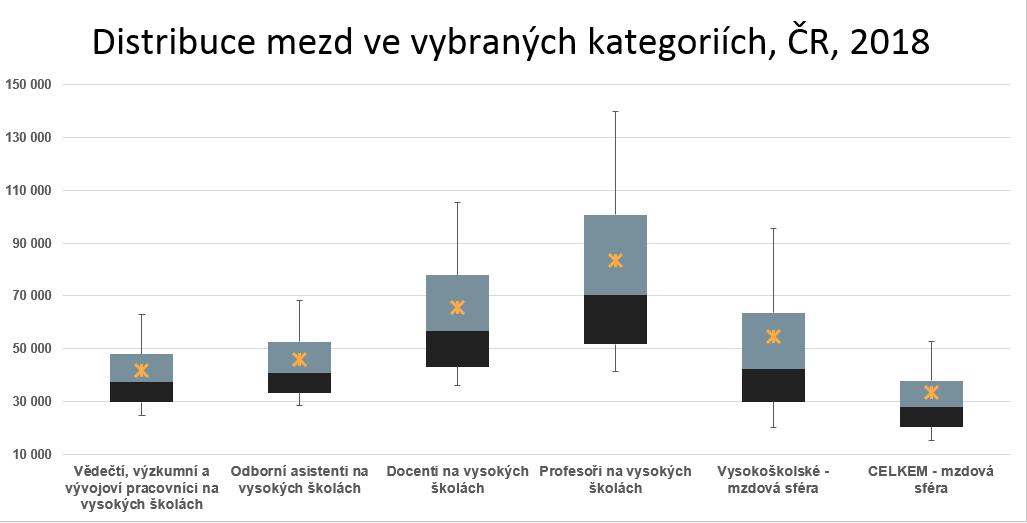 Analýza mezd učitelů v kontextu ostatních profesí
